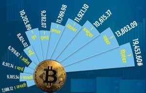 most expensive cryptocurrency in 2020: bitcoin